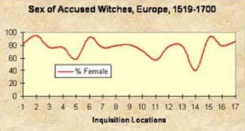 Sex of accused witches