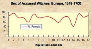 Sex of accused witches2